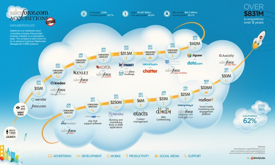 salesforce-acquisitions-infographic-960x576
