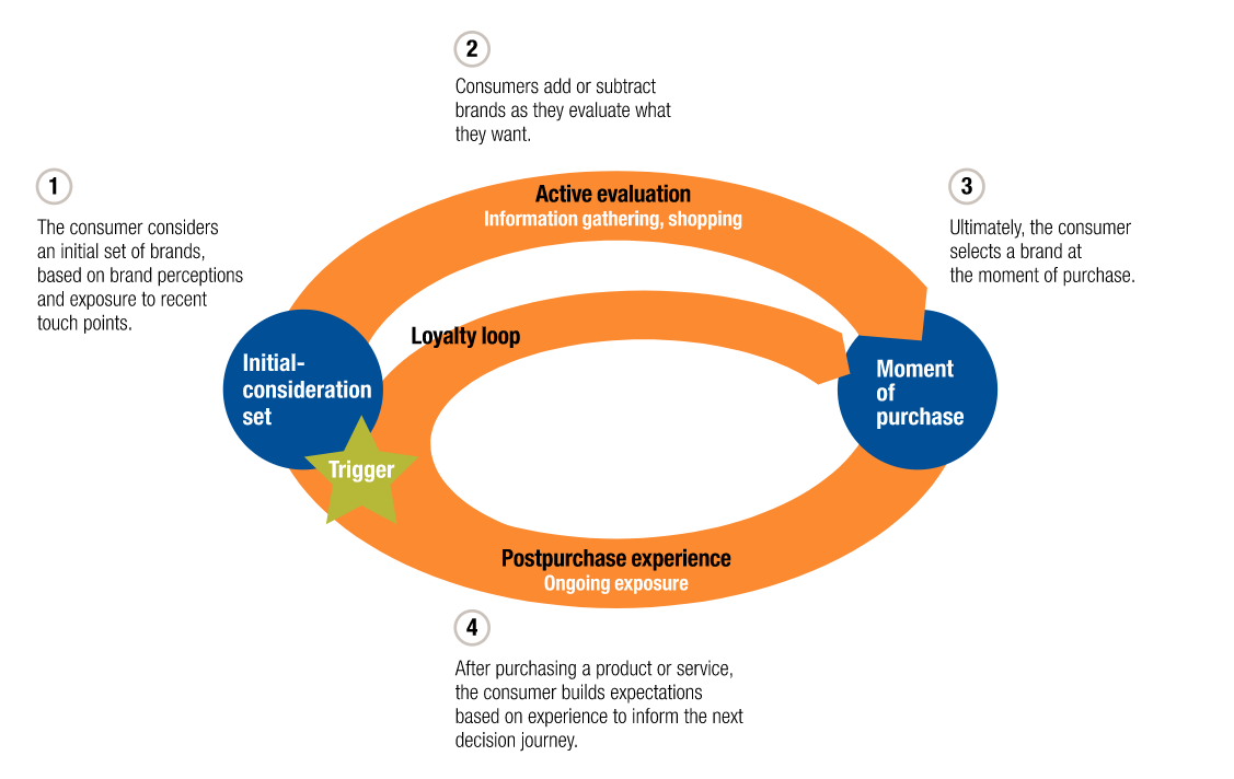 McKinsey's visualization of the four phase customer decision-making process.png