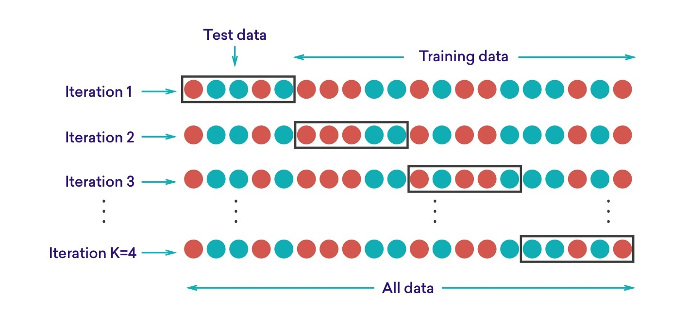 Using multiple iterations of a data set to train and test a machine learning algorithm.