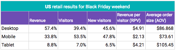 US retail results for Black Friday weekend