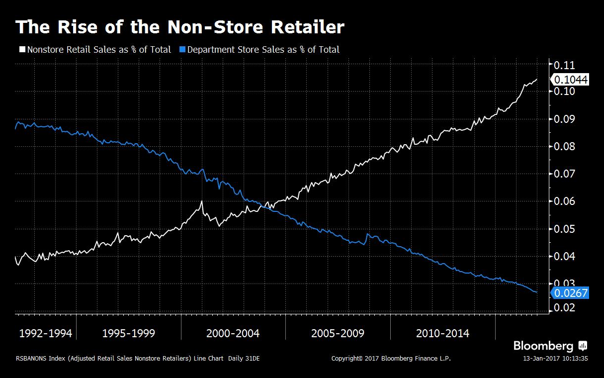 The rise of the non-store retailer.  No one will buy things online, they said.