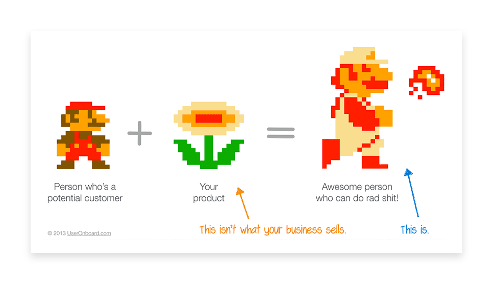 Mario as a metaphor for purchase. People don't buy products. They buy better versions of themselves.