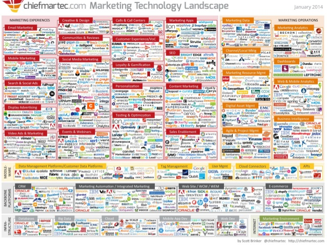ChiefMartec_Technology_Landscape.jpg